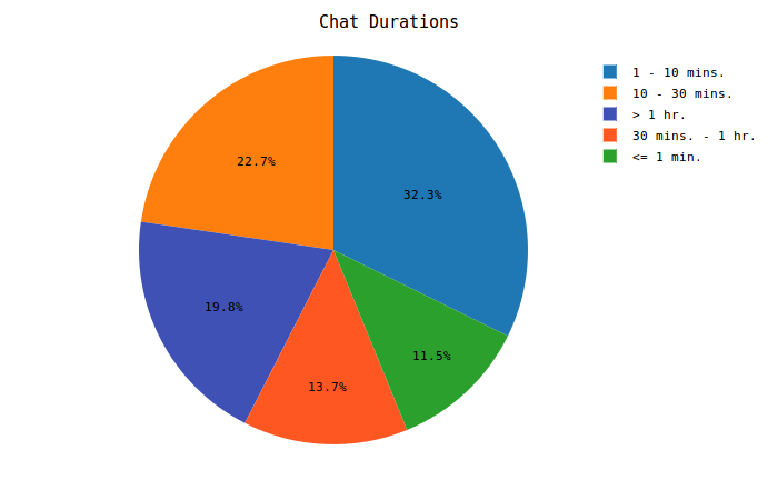 Chat Durations