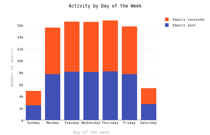 Activity by Day of the Week