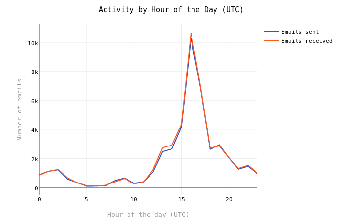 Activity by Hour of the Day